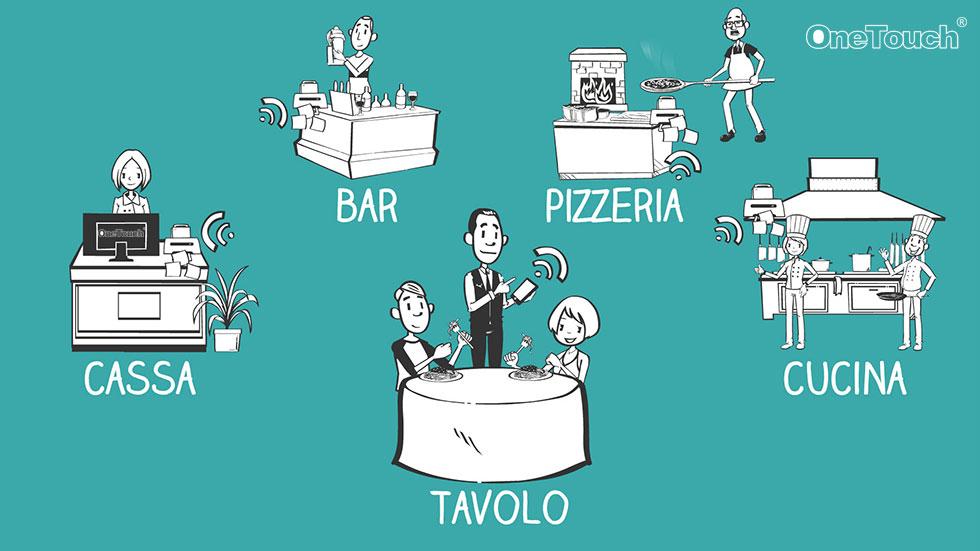 software gestionale ristorazione