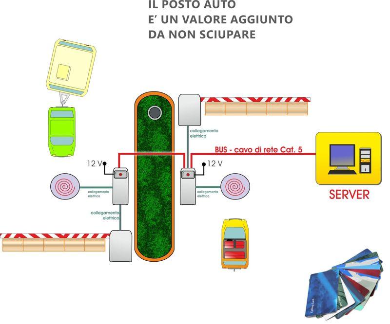 schema gestione parcheggi